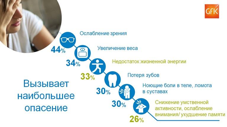 Граждан России пугает утрата зрения изубов— GfK Consumer Life